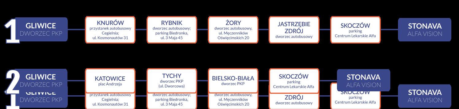 Trasa dojazdu na operację zaćmy w Czechach